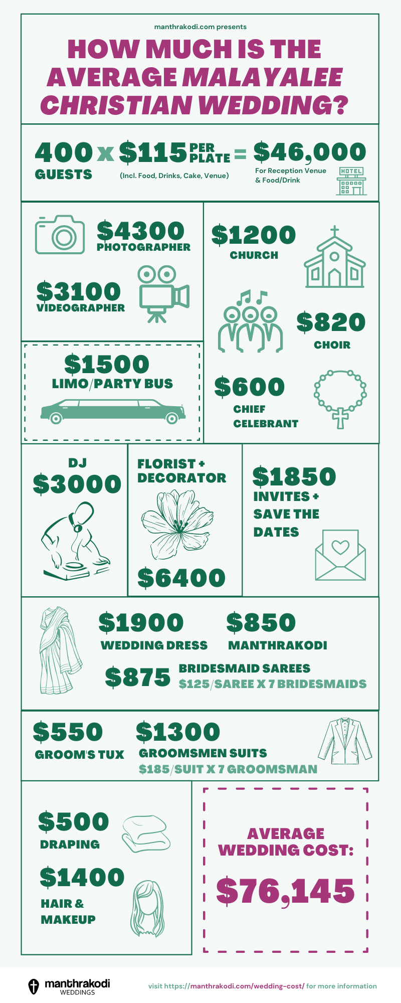 indian christian wedding cost infographic